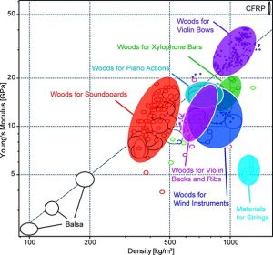 Young's Modulus v density