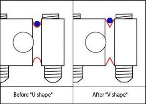 V saddle diagram